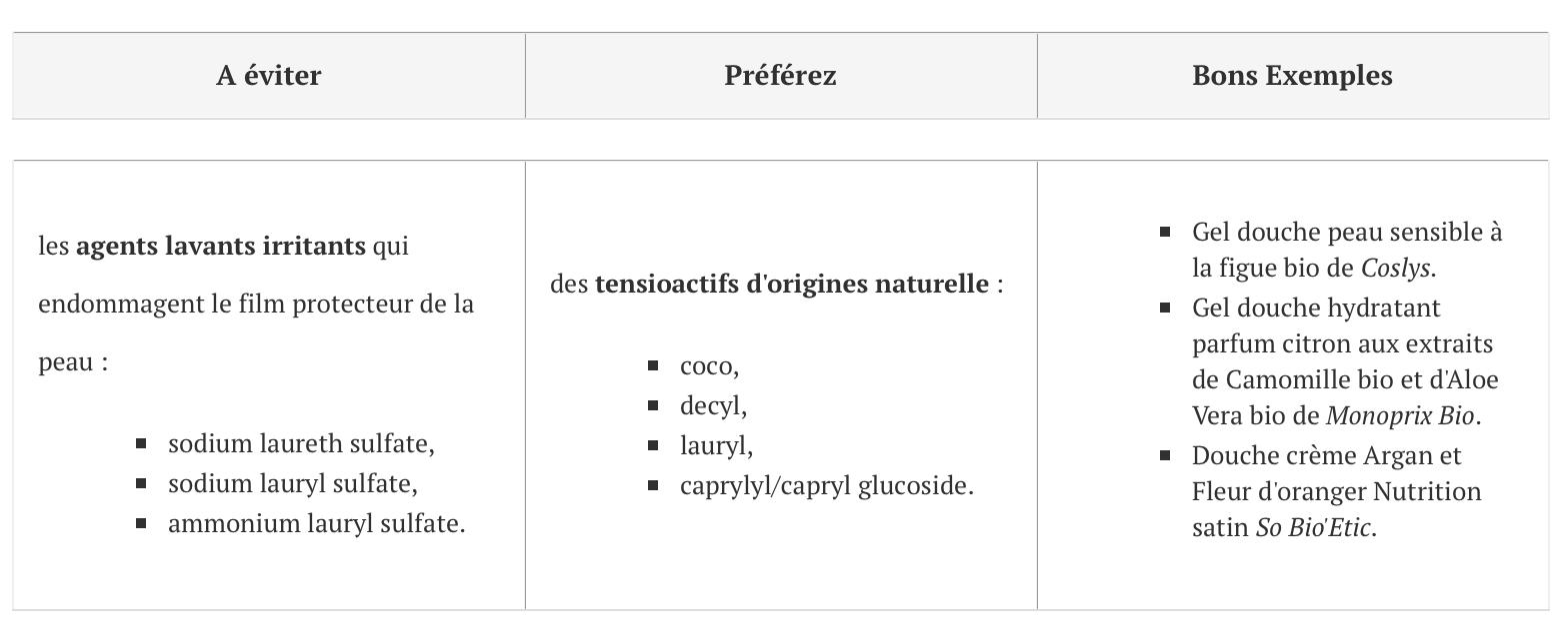 liste mauvais ingrédients cosmétique